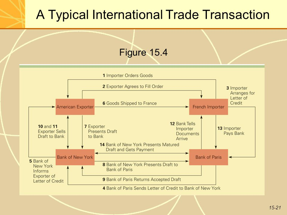 15-21 A Typical International Trade Transaction Figure 15.4