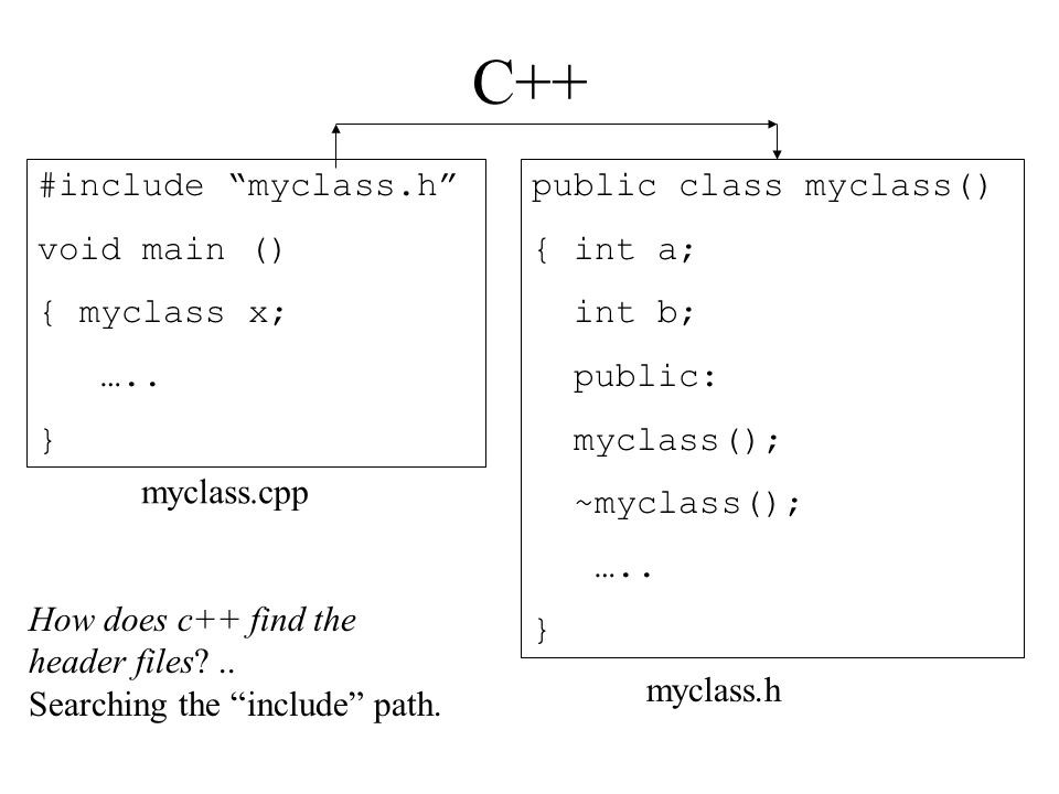 C++ #include myclass.h void main () { myclass x; …..