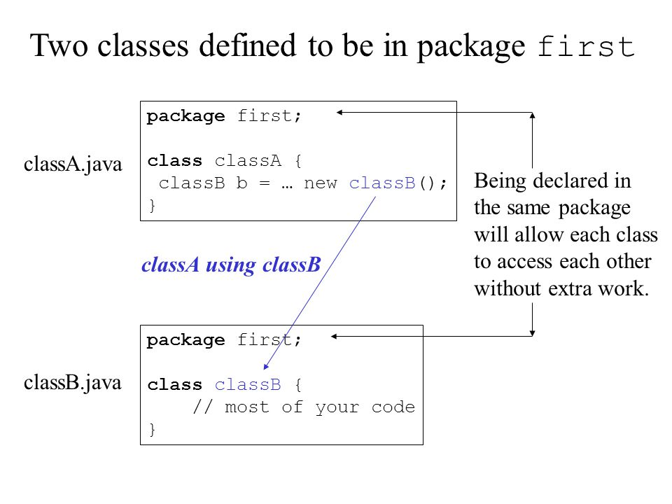package first; class classB { // most of your code } package first; class classA { classB b = … new classB(); } Two classes defined to be in package first Being declared in the same package will allow each class to access each other without extra work.