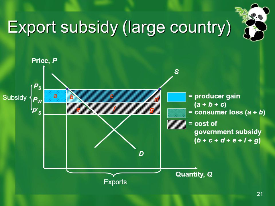 21 b a Export subsidy (large country) PSPS PWPW P*SP*S Price, P Quantity, Q Exports g f e Subsidy d c = producer gain (a + b + c) = consumer loss (a + b) = cost of government subsidy (b + c + d + e + f + g) D S