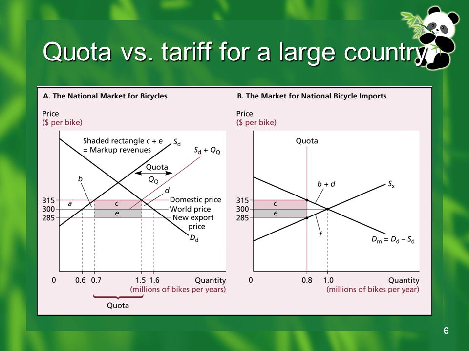 6 Quota vs. tariff for a large country