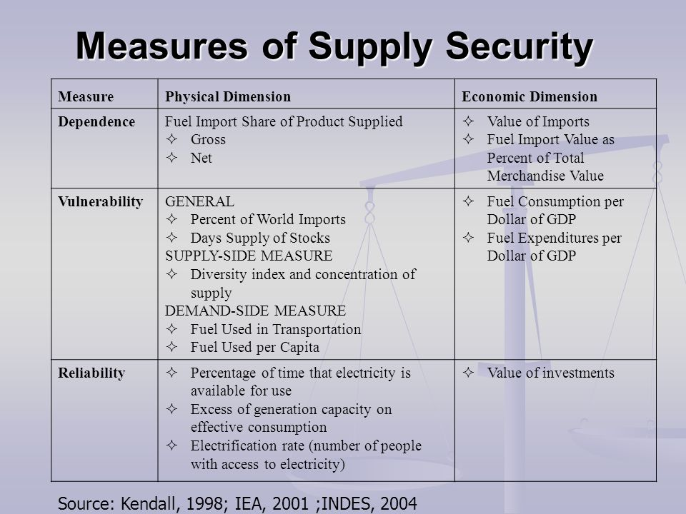 Measures of Supply Security Measures of Supply Security MeasurePhysical DimensionEconomic Dimension DependenceFuel Import Share of Product Supplied 