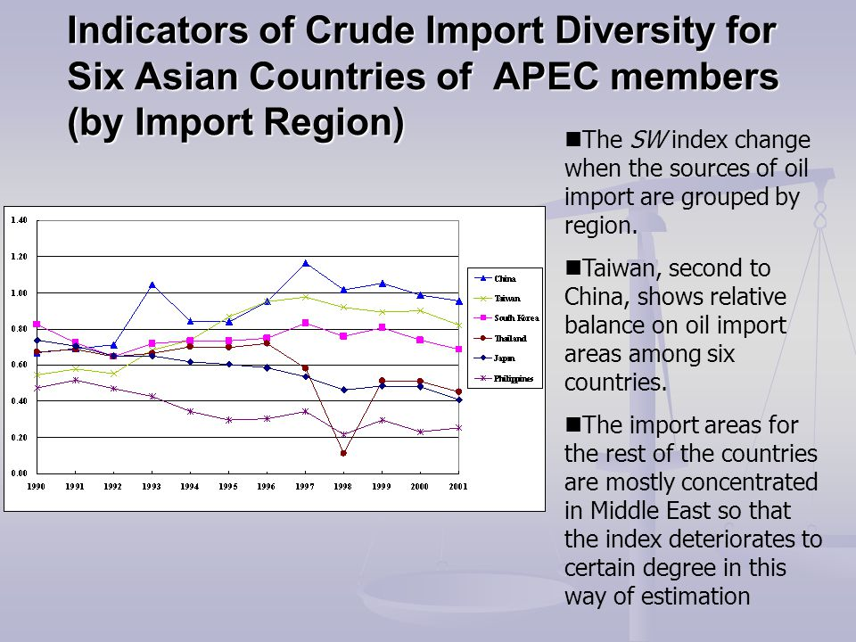 Indicators of Crude Import Diversity for Six Asian Countries of APEC members (by Import Region) The SW index change when the sources of oil import are