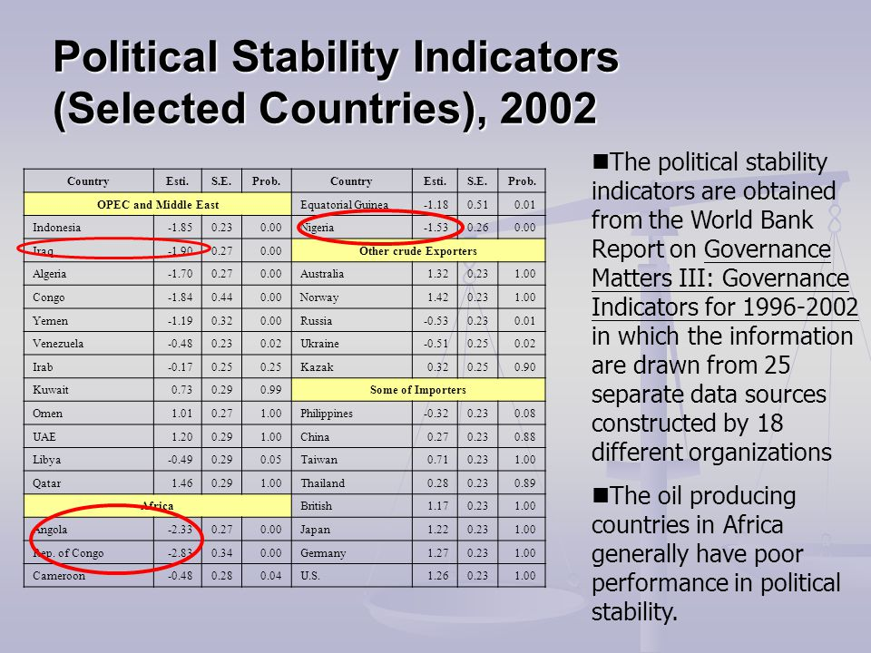 Political Stability Indicators (Selected Countries), 2002 CountryEsti.S.E.Prob.CountryEsti.S.E.Prob. OPEC and Middle EastEquatorial Guinea-1.180.510.0