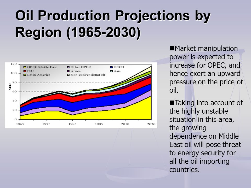 Oil Production Projections by Region (1965-2030) Market manipulation power is expected to increase for OPEC, and hence exert an upward pressure on the price of oil.