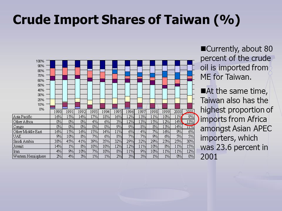 Crude Import Shares of Taiwan (%) Currently, about 80 percent of the crude oil is imported from ME for Taiwan. At the same time, Taiwan also has the h