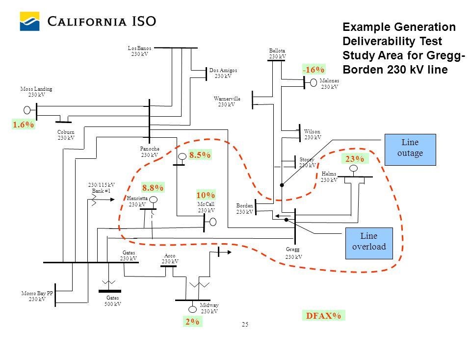 25 Gates 500 kV Morro Bay PP 230 kV Gates 230 kV Storey 230 kV Borden 230 kV Mc Call 230 kV Bellota 230 kV Warnerville 230 kV Wilson 230 kV Gregg 230