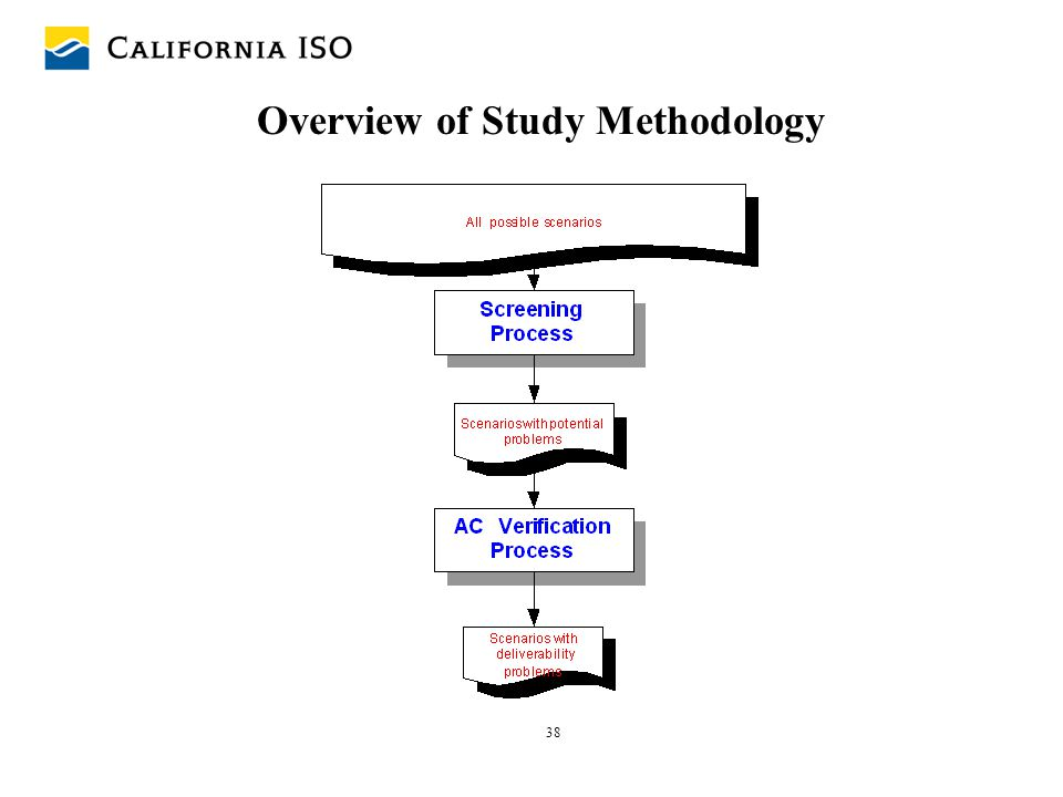 38 Overview of Study Methodology