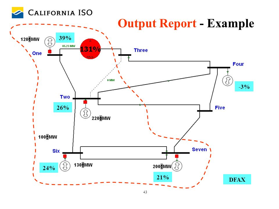 43 26% 24% 21% 39% DFAX -3% Output Report - Example