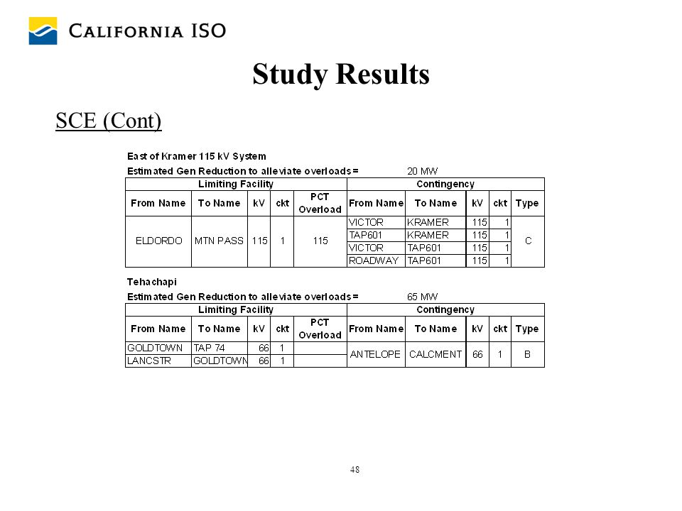 48 Study Results SCE (Cont)