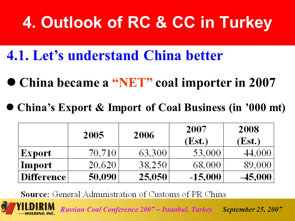 September 25, 2007Russian Coal Conference 2007 – Istanbul, Turkey China became a NET coal importer in 2007 4.