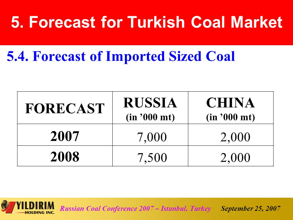 September 25, 2007Russian Coal Conference 2007 – Istanbul, Turkey 5.4.