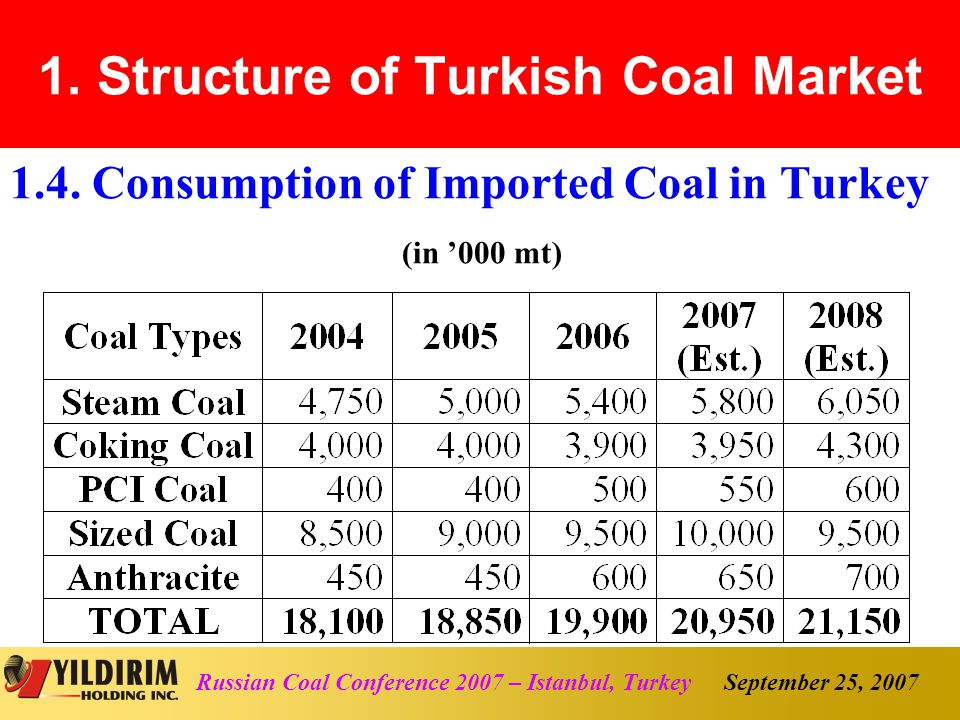 September 25, 2007Russian Coal Conference 2007 – Istanbul, Turkey 4.