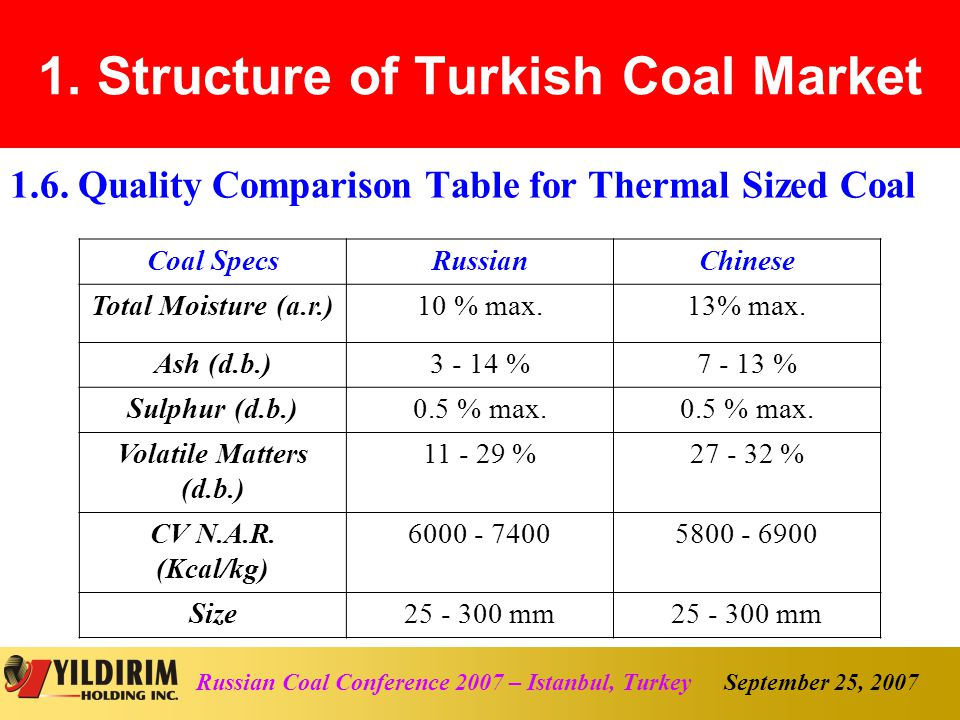 September 25, 2007Russian Coal Conference 2007 – Istanbul, Turkey 4.1.