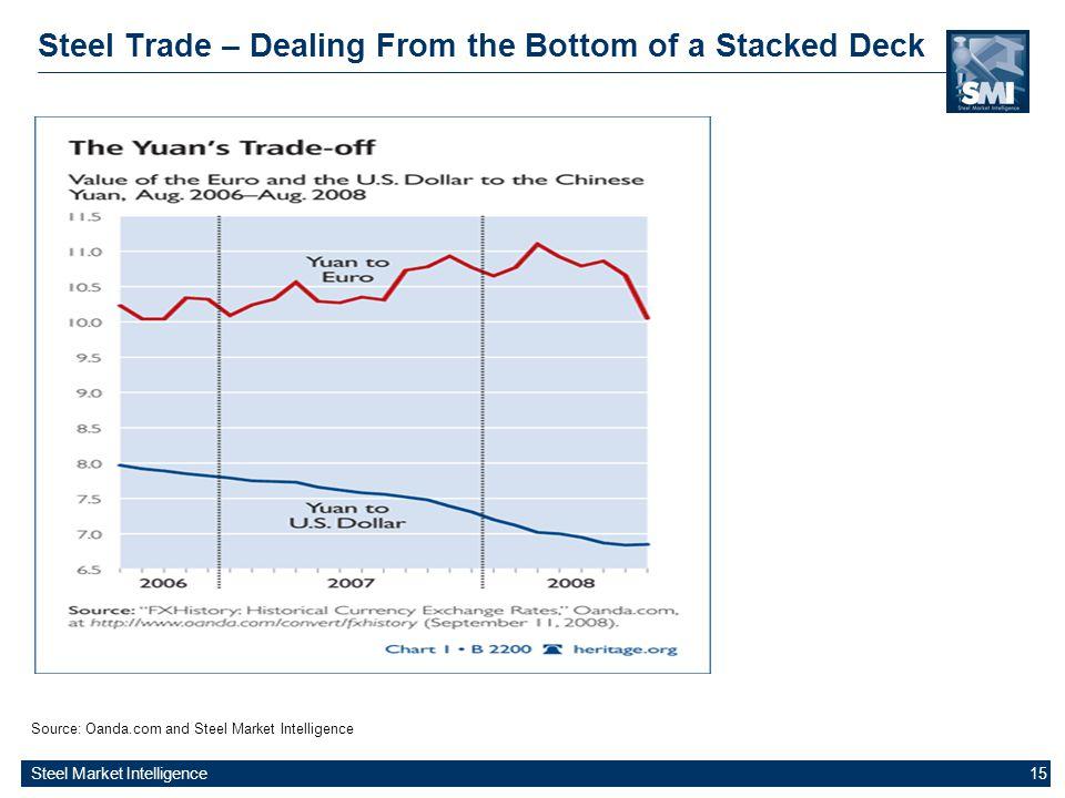 Steel Market Intelligence 15 Steel Trade – Dealing From the Bottom of a Stacked Deck Source: Oanda.com and Steel Market Intelligence