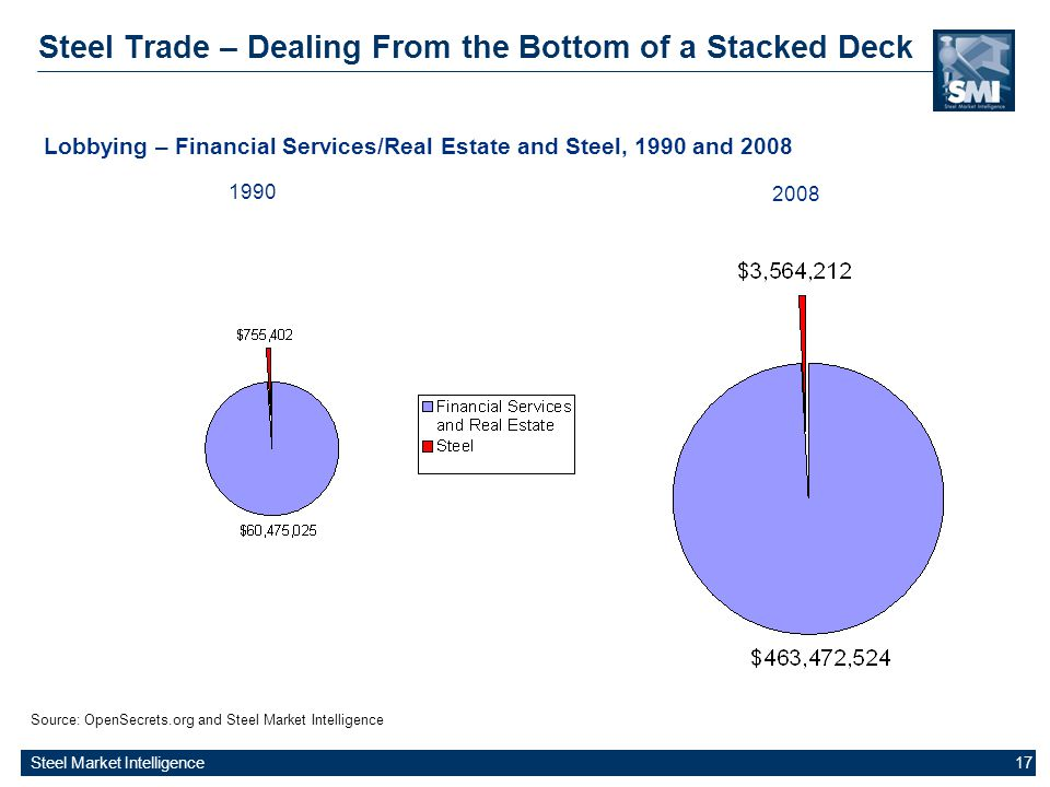 Steel Market Intelligence 17 Steel Trade – Dealing From the Bottom of a Stacked Deck Source: OpenSecrets.org and Steel Market Intelligence Lobbying –