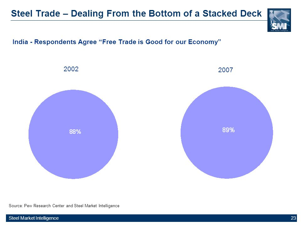 Steel Market Intelligence 23 Steel Trade – Dealing From the Bottom of a Stacked Deck Source: Pew Research Center and Steel Market Intelligence India -