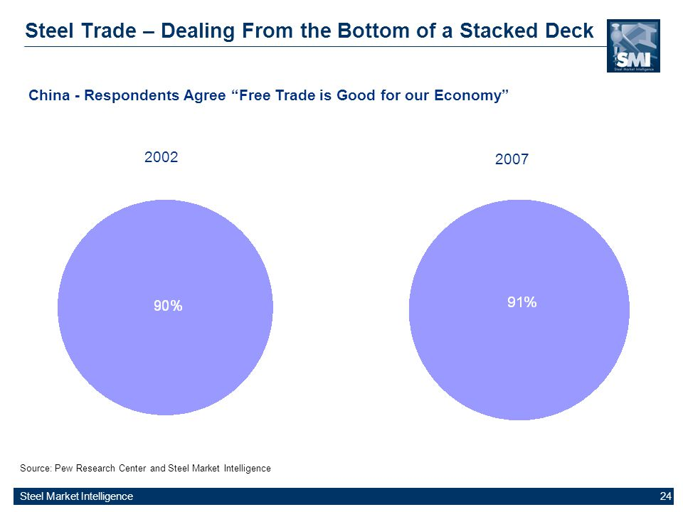 Steel Market Intelligence 24 Steel Trade – Dealing From the Bottom of a Stacked Deck Source: Pew Research Center and Steel Market Intelligence China -