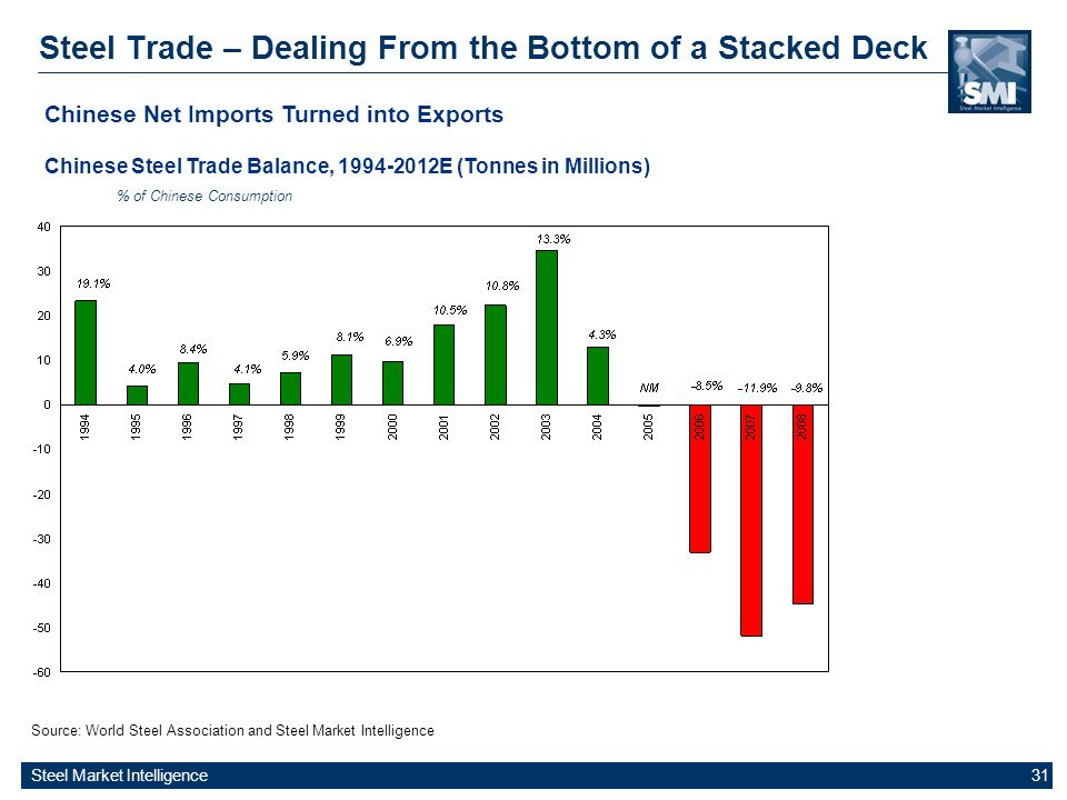 Steel Market Intelligence 31 Steel Trade – Dealing From the Bottom of a Stacked Deck Source: World Steel Association and Steel Market Intelligence Chi