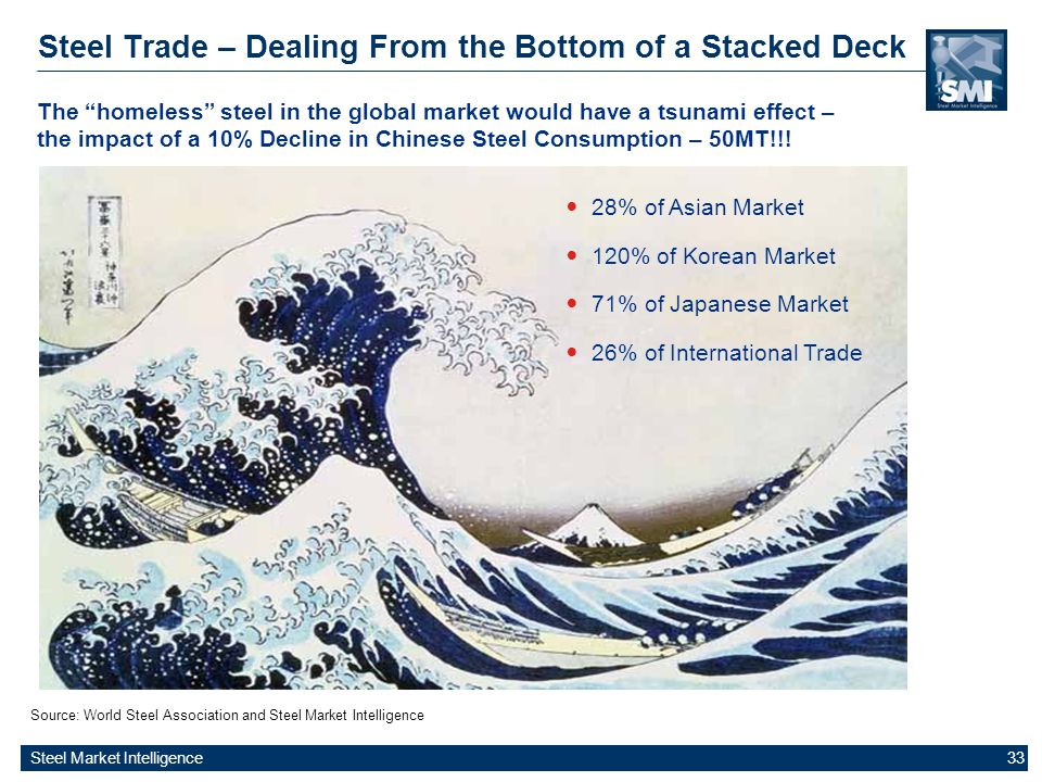 Steel Market Intelligence 33 Steel Trade – Dealing From the Bottom of a Stacked Deck Source: World Steel Association and Steel Market Intelligence The homeless steel in the global market would have a tsunami effect – the impact of a 10% Decline in Chinese Steel Consumption – 50MT!!.