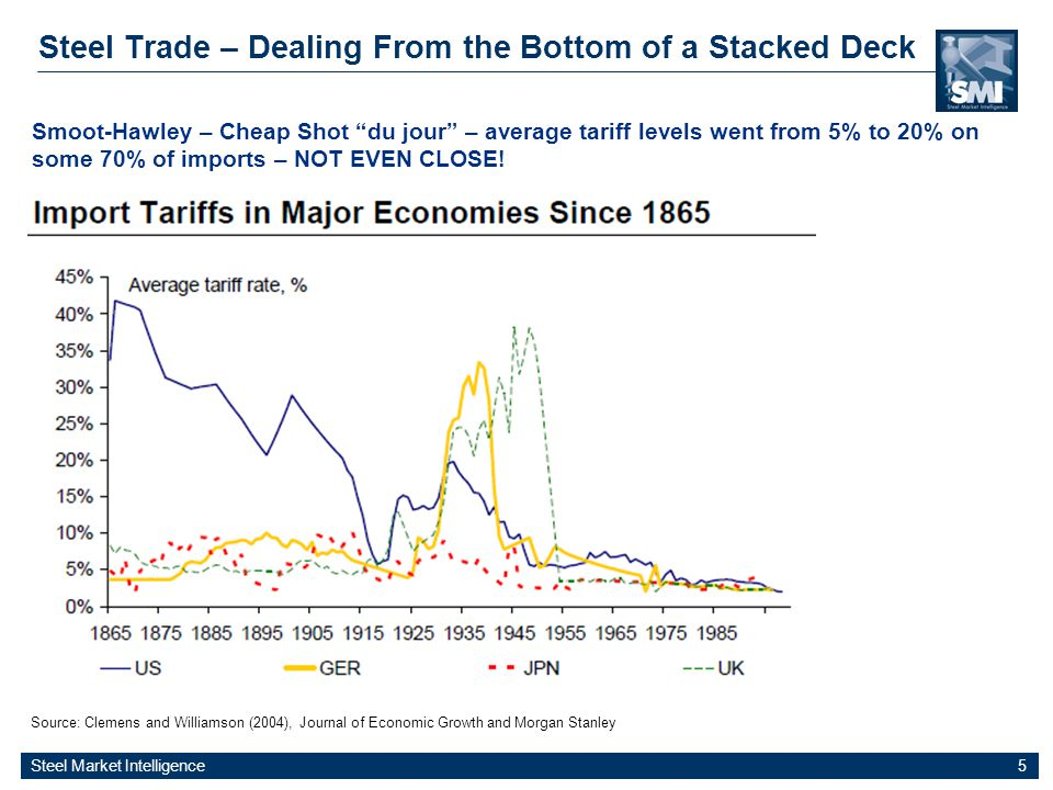 Steel Market Intelligence 5 Steel Trade – Dealing From the Bottom of a Stacked Deck Source: Clemens and Williamson (2004), Journal of Economic Growth and Morgan Stanley Smoot-Hawley – Cheap Shot du jour – average tariff levels went from 5% to 20% on some 70% of imports – NOT EVEN CLOSE!