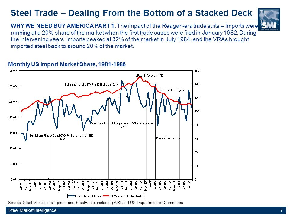 Steel Market Intelligence 7 Steel Trade – Dealing From the Bottom of a Stacked Deck Source: Steel Market Intelligence and SteelFacts; including AISI and US Department of Commerce Monthly US Import Market Share, 1981-1986 WHY WE NEED BUY AMERICA PART 1.