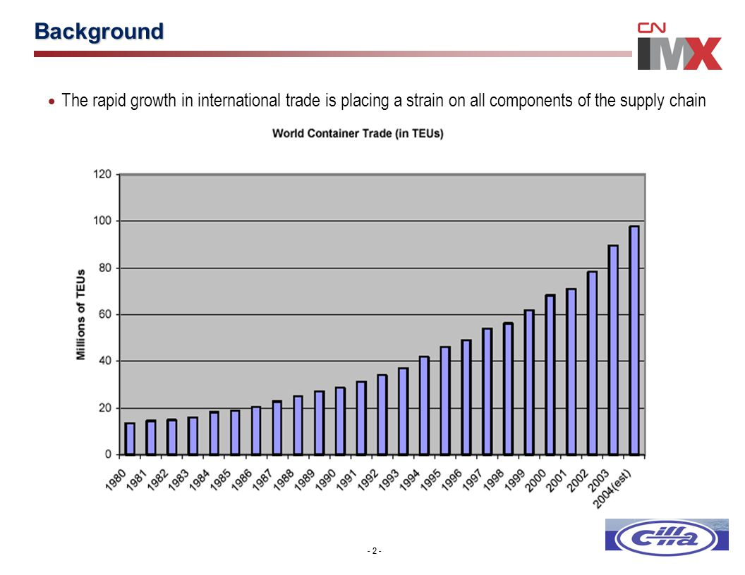 - 2 - Background  The rapid growth in international trade is placing a strain on all components of the supply chain