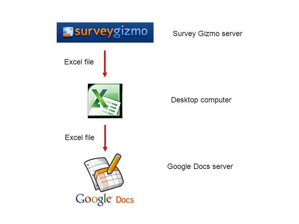 Survey Gizmo server Desktop computer Google Docs server Excel file