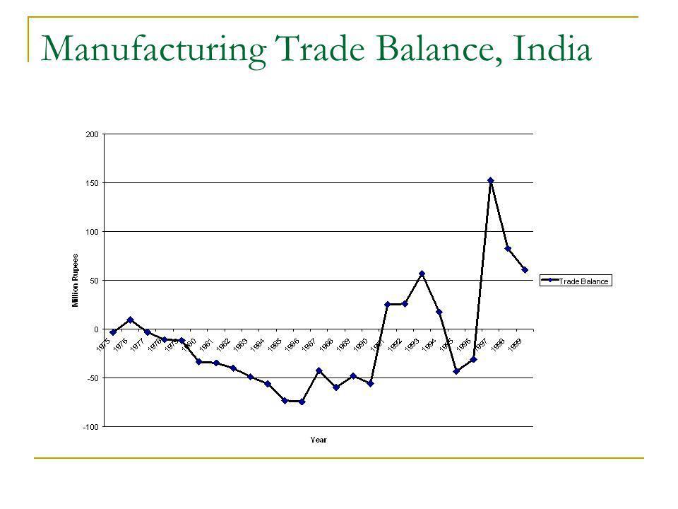Manufacturing Trade Balance, India