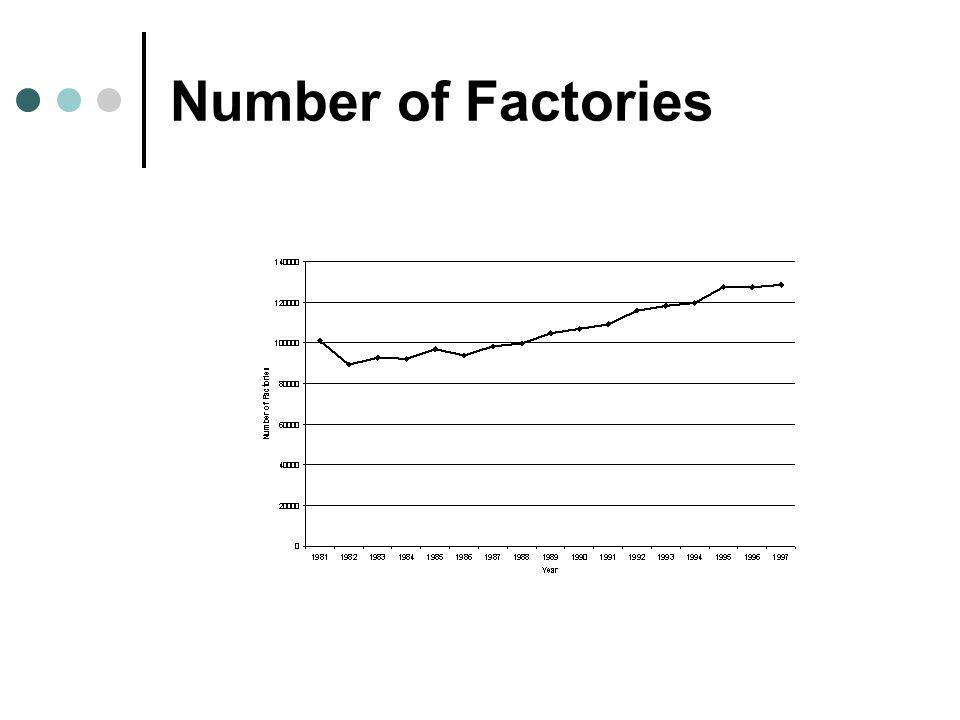 Number of Factories