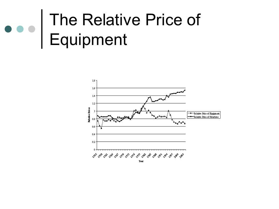 The Relative Price of Equipment