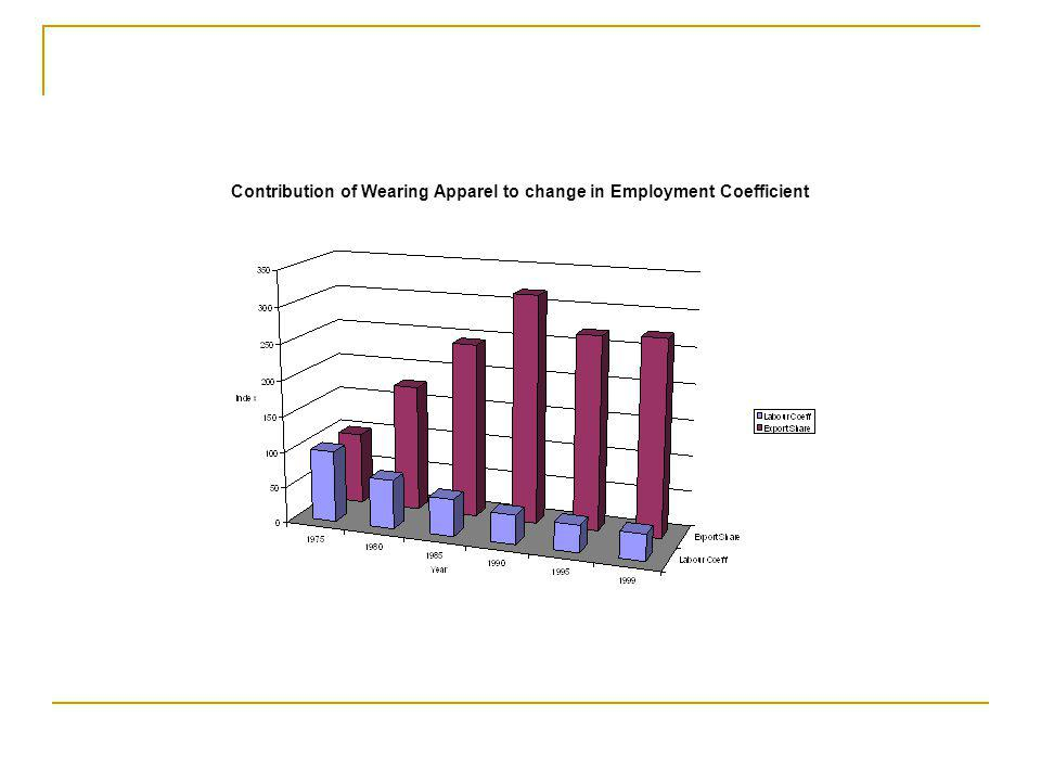 Contribution of Wearing Apparel to change in Employment Coefficient