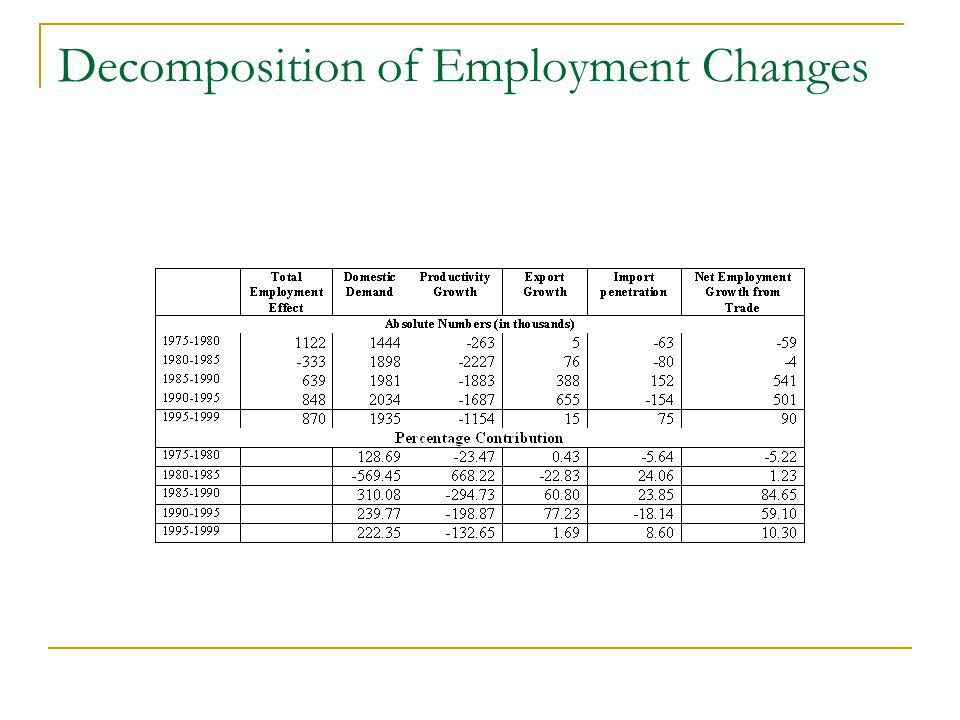 Decomposition of Employment Changes
