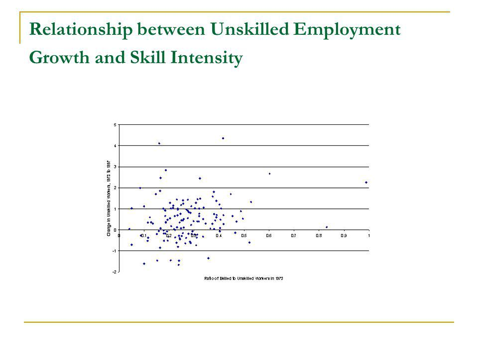 Relationship between Unskilled Employment Growth and Skill Intensity