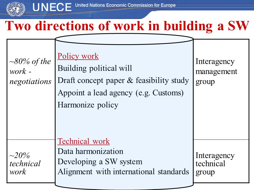 Two directions of work in building a SW ~80% of the work - negotiations Policy work Building political will Draft concept paper & feasibility study Ap