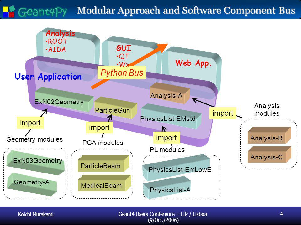 Koichi Murakami Geant4 Users Conference – LIP / Lisboa (9/Oct./2006) 4 Geometry-A ParticleGun ExN03Geometry MedicalBeam ParticleBeam PhysicsList-EMstd PhysicsList-A PhysicsList-EmLowE ExN02Geometry Analysis-A Analysis-B Analysis-C User Application Geometry modules PGA modules PL modules Analysis modules import Modular Approach and Software Component Bus Python Bus Analysis ROOT AIDA GUI QT Wx Web App.