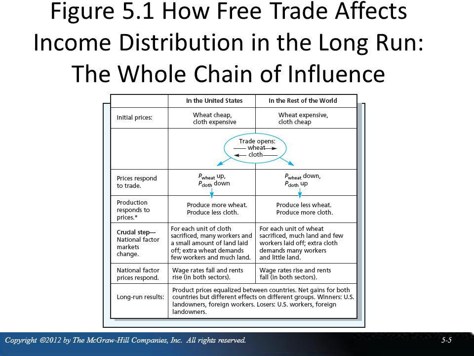 Three major implications for factor incomes 2.Another way to view the broad pattern of the effects of shifting to free trade is through the specialized-factor pattern—factors more specialized in the production of exportable products tend to gain income, and factors more specialized in the production of import-competing products tend to lose income.