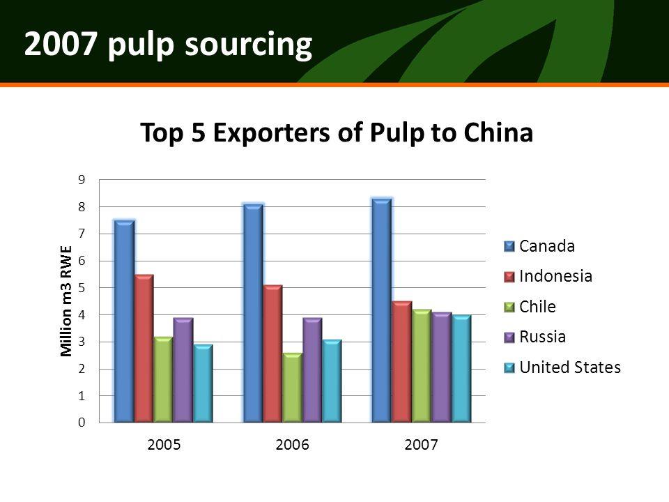 2007 pulp sourcing