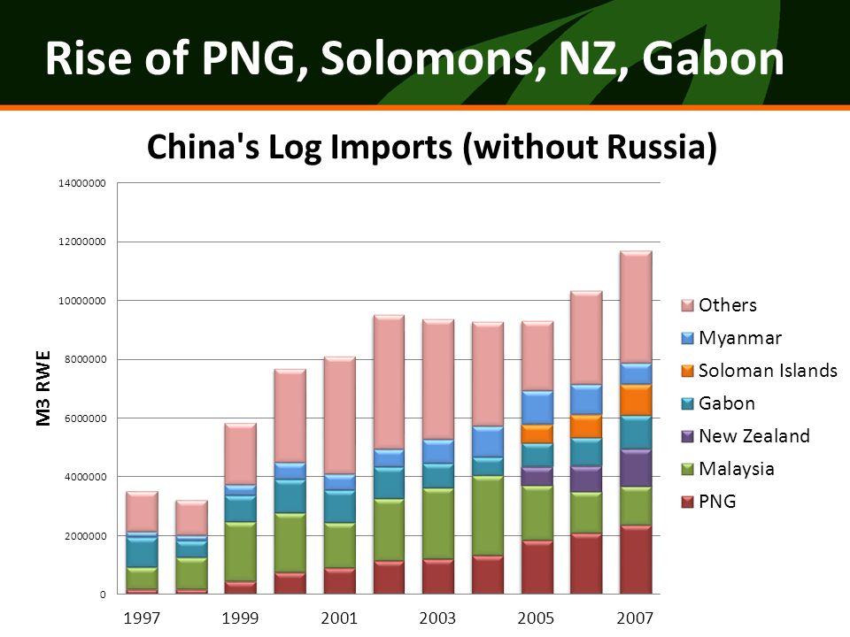 Rise of PNG, Solomons, NZ, Gabon