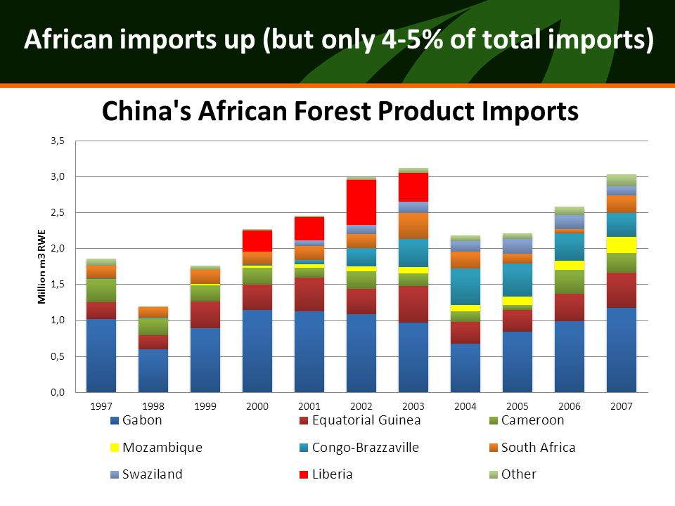 African imports up (but only 4-5% of total imports)