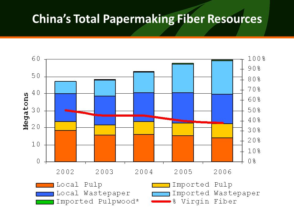 China's Total Papermaking Fiber Resources
