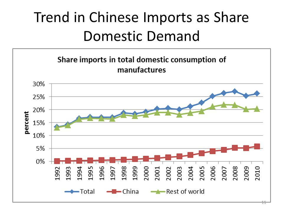 Chinese Imports Share of Domestic Consumption Industry2010 Footwear46% Knitted and crocheted fabrics42% Television, radio and other electronic equipment32% Electric lamps and lighting equipment31% Clothing28% General purpose machinery23% Household appliances21% Leather and leather products19% Spinning and weaving18% Furniture15% Other textiles13% Special purpose machinery11% Electrical motors, generators and transformers11% 12