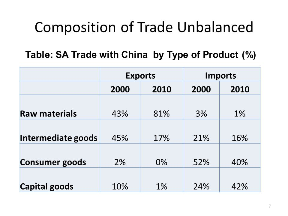 With Increasing Trade Deficit, driven by Manufactures Figure: SA Bilateral Trade Balance with China, US$ bill 8