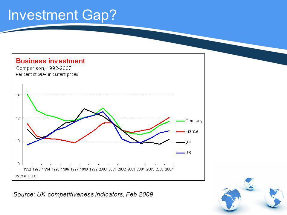 Investment Gap? Source: UK competitiveness indicators, Feb 2009