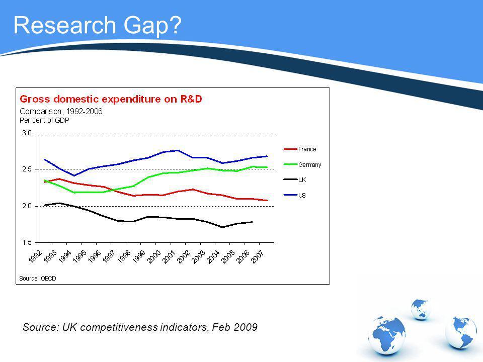 Research Gap? Source: UK competitiveness indicators, Feb 2009