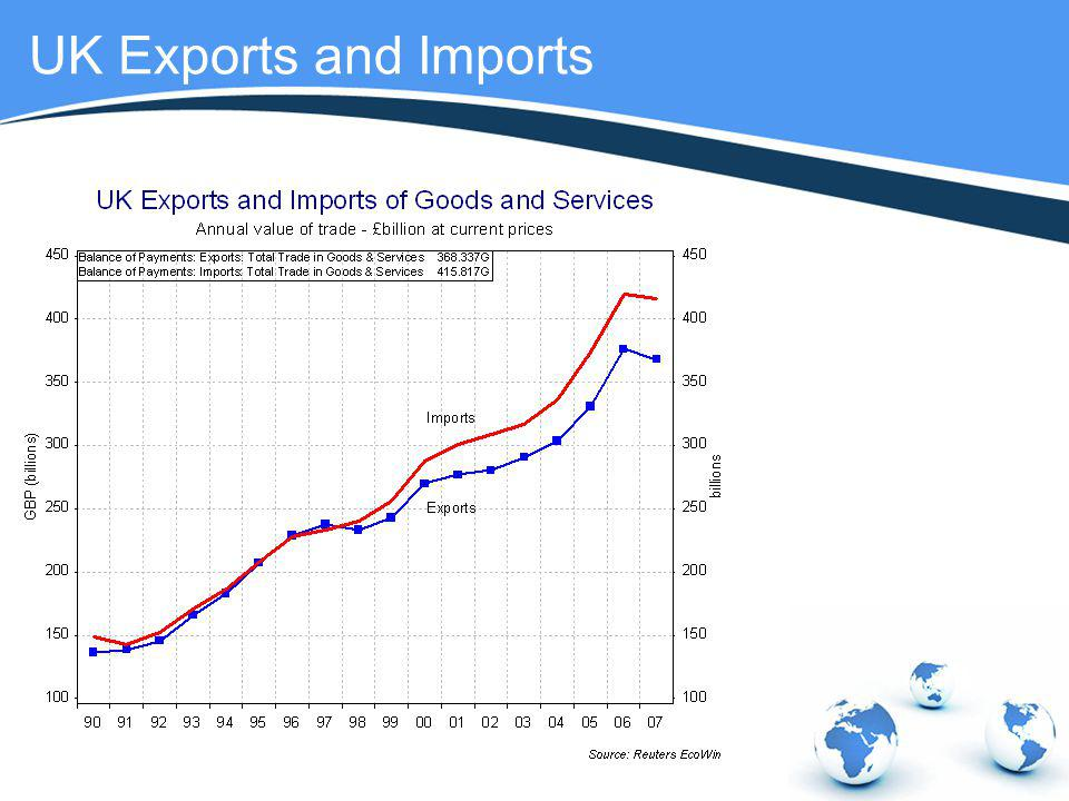 UK Exports and Imports