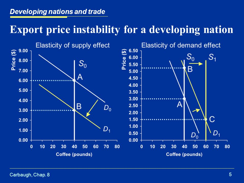 Carbaugh, Chap. 8 5 Export price instability for a developing nation Developing nations and trade