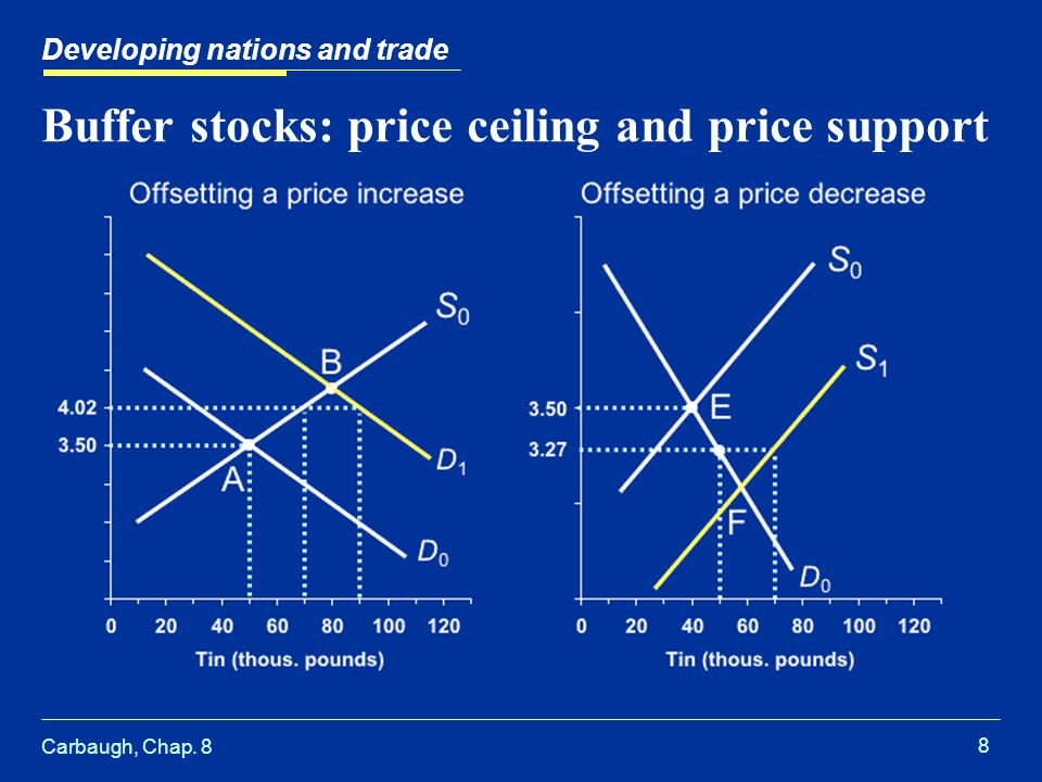 Carbaugh, Chap. 8 8 Buffer stocks: price ceiling and price support Developing nations and trade