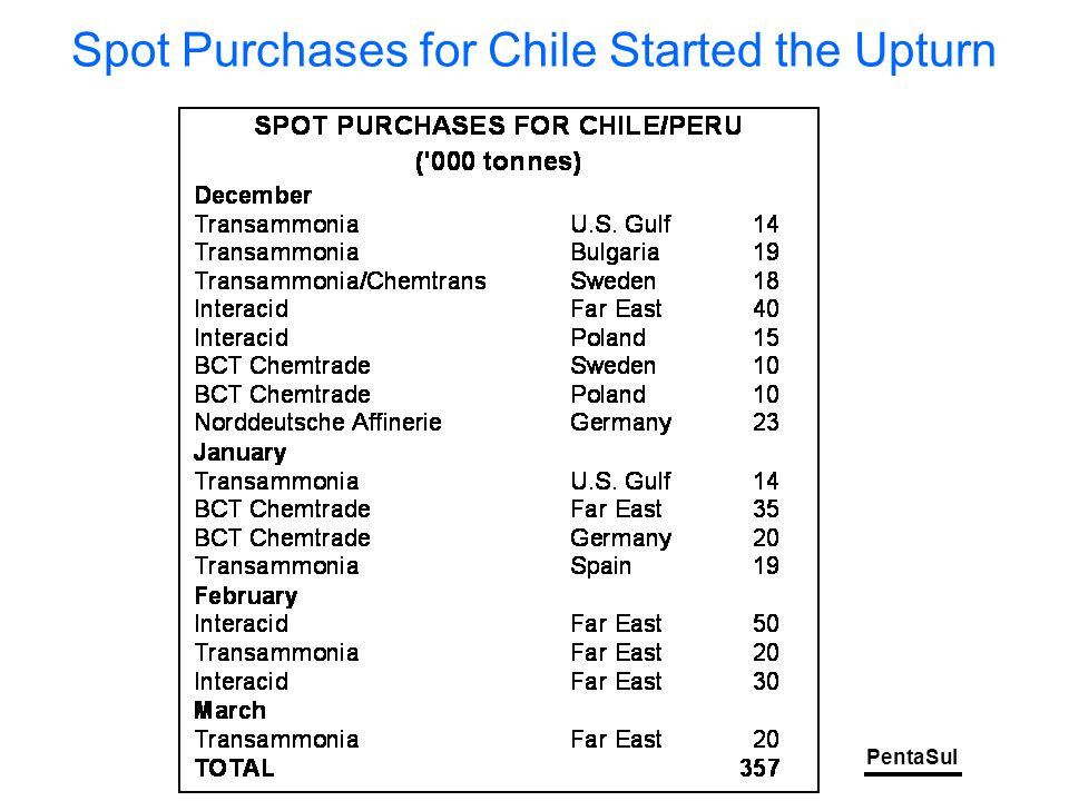 PentaSul Spot Purchases for Chile Started the Upturn
