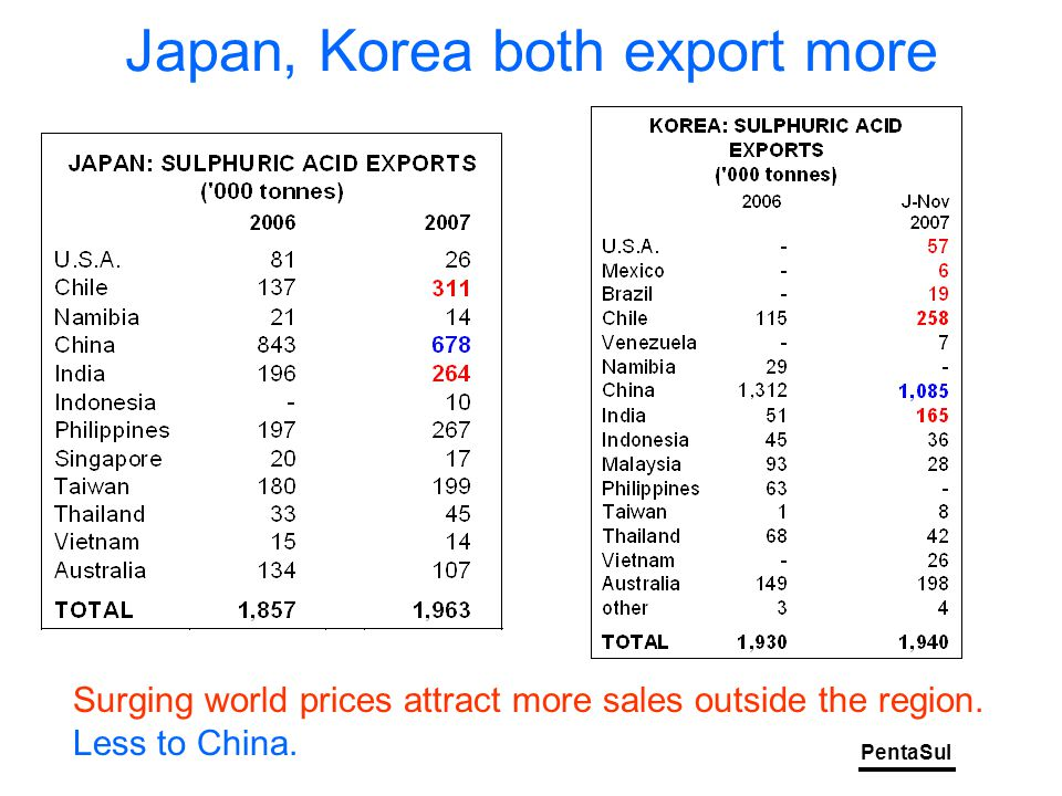 PentaSul Japan, Korea both export more Surging world prices attract more sales outside the region.